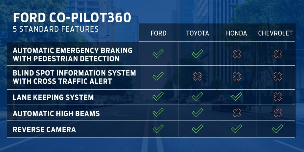 Ford Co-Pilot360™ Comparison