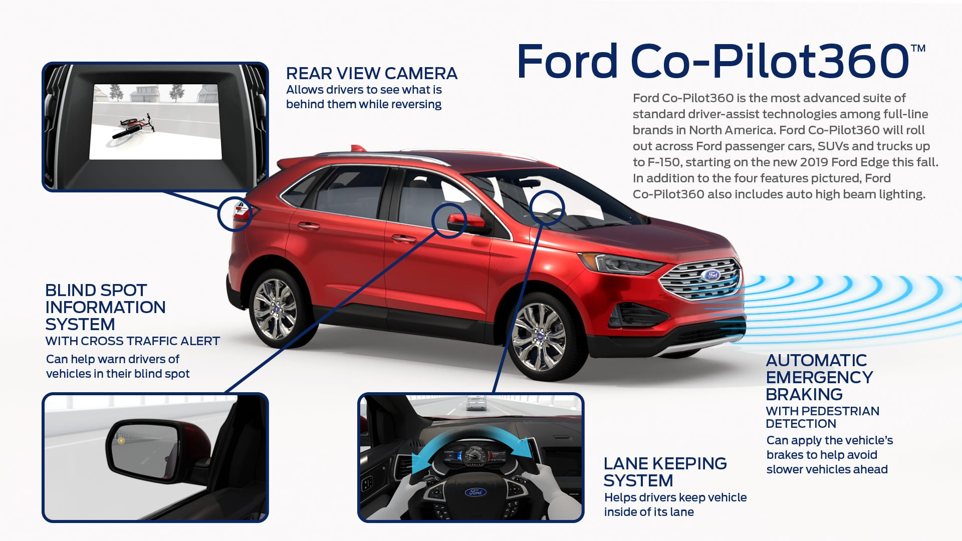 Ford co pilot360 includes standard automatic emergency braking with pedestrian detection blind spot information system lane keeping system
